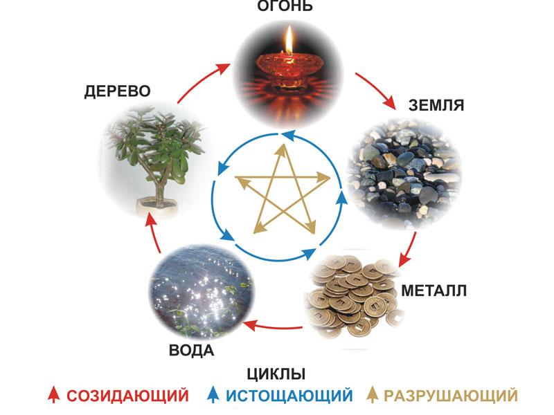 5 элементов мироздания