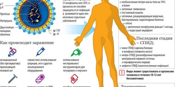 ВИЧ-инфекция и СПИД: симптомы и распространение