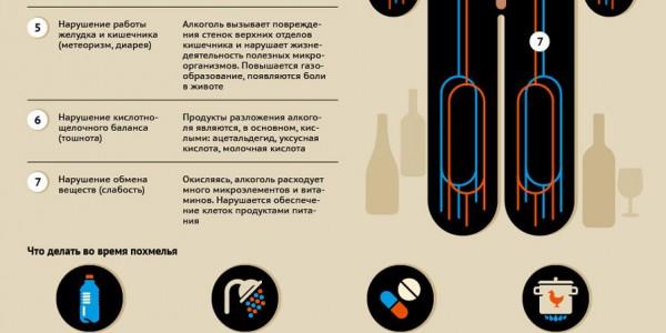 Употребить алкоголь без последующего похмелья утром