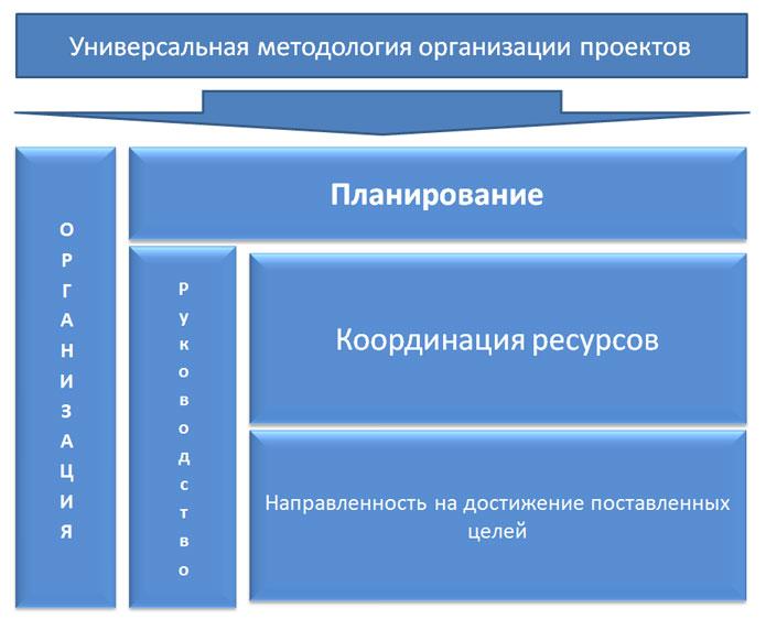 Универсальная методология организации проектов