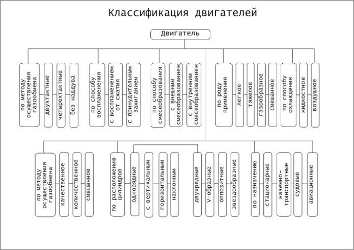 Классификация двигателей