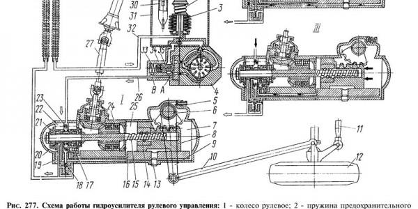 Схема работы гидроусилителя рулевого управления