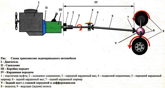 Схема трансмиссии заднеприводного автомобиля