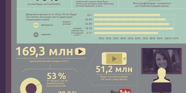 Прогноз развития интернета