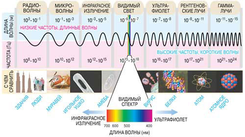 Шкала электромагнитных волн 1