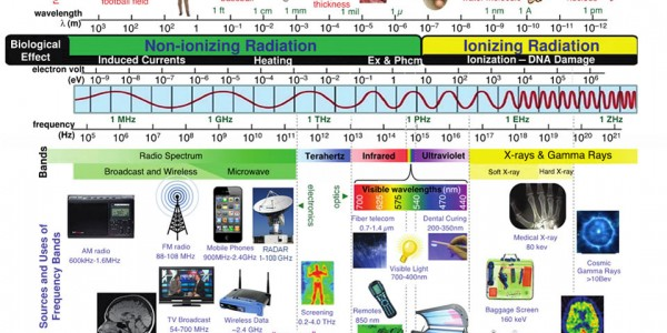 Шкала электромагнитных волн 2