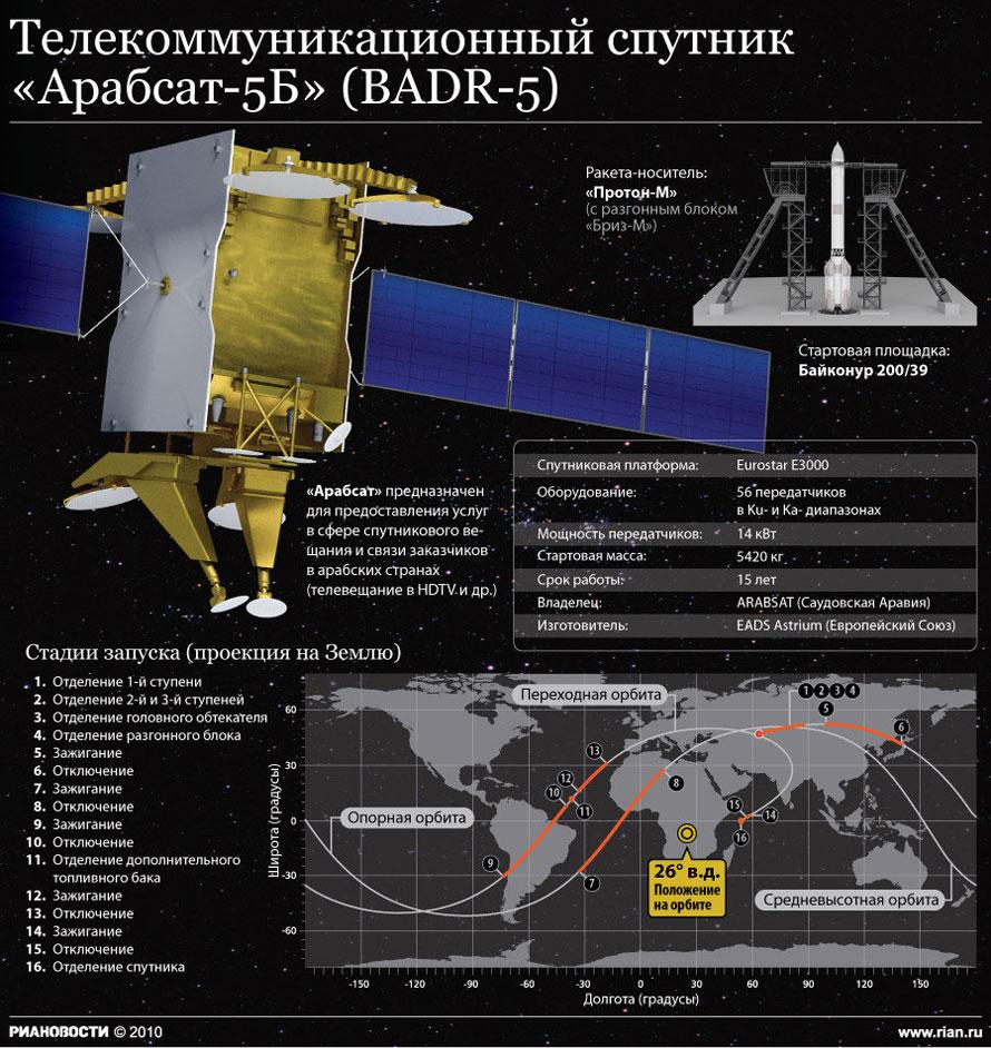 """Телекоммуникационный спутник """"Арабсат-5Б"""""""