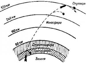Траектория выхода ракеты-носителя к орбите
