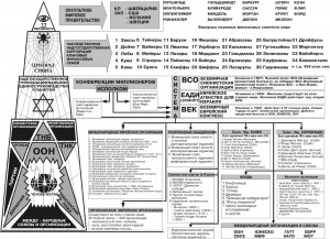 Структура Приората Сиона