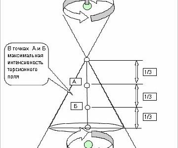 В точках А и Б максимальная интенсивность торсионного поля