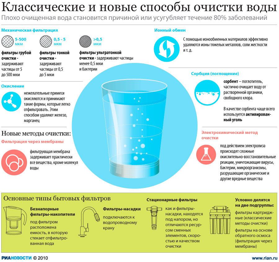 Новые способы очистки воды