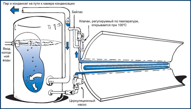 Опреснение воды с помощью испарения (дистилляции)