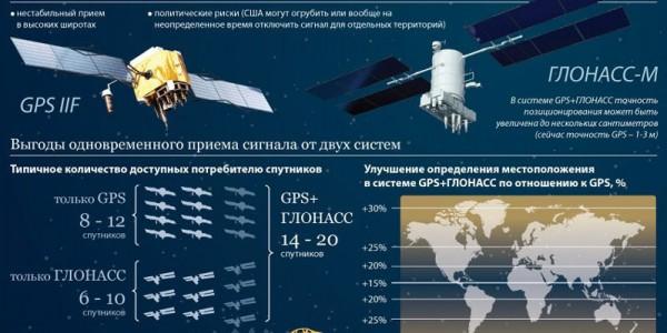 ГЛОНАСС и GPS: инфографика