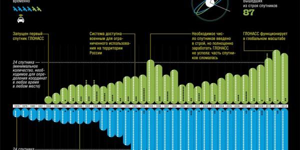 Хронология развития навигационных систем