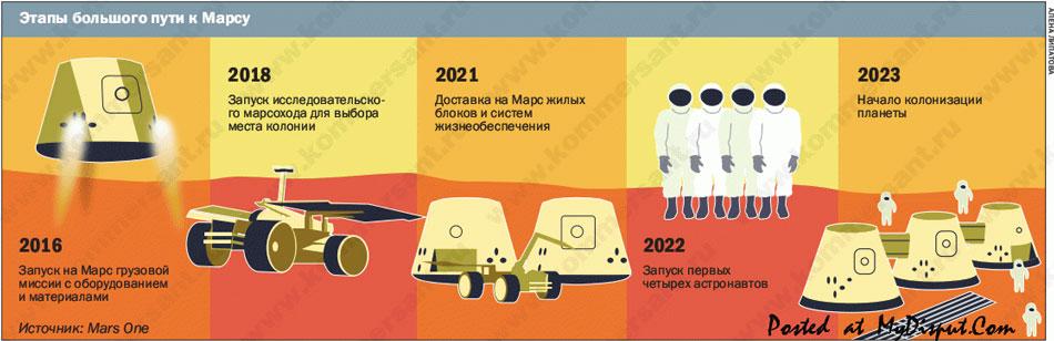 Этапы колонизации Марса