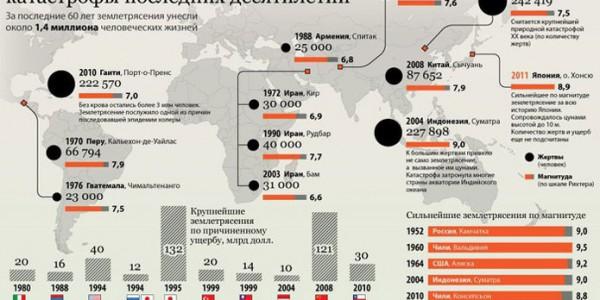 Крупнейшие геологические трагедии последних десятилетий