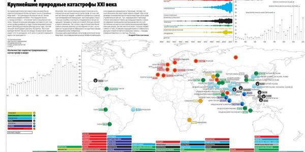 Крупнейшие природные катастрофы 21 века