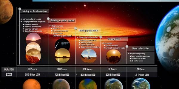 Методология оживления Марса