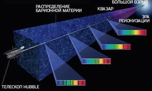 Спектральный анализ реликтового микроволнового излучения