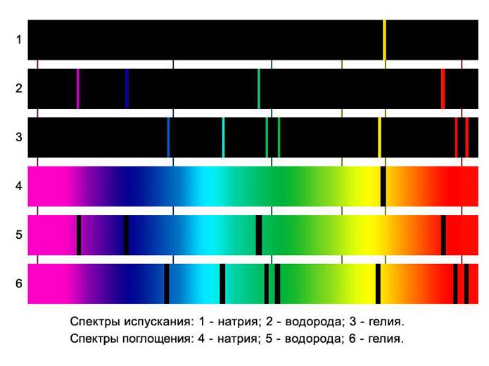 Спектры испускания и поглощения: натрий, водород и гелий