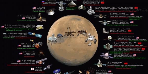 Спутники колонизаторы красной планеты