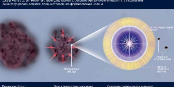 Рождение солнечного скопления