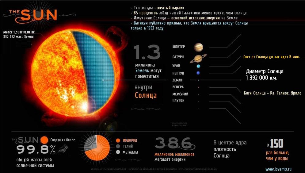 Солнце - Инфографика