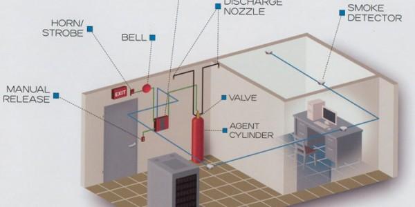 Система пожаротушения Novec 1230