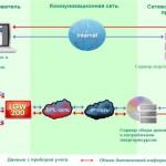 Интернет по электрической сети