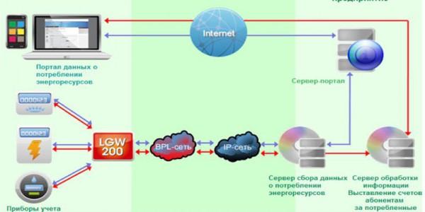 Схема интернет технологии