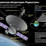 Проект «Радиоастрон»