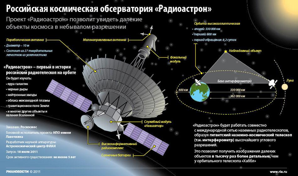 Российская космическая обсерватория «Радиоастрон»