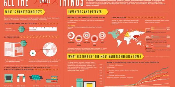 Нанотехнологии: инфографика на английском