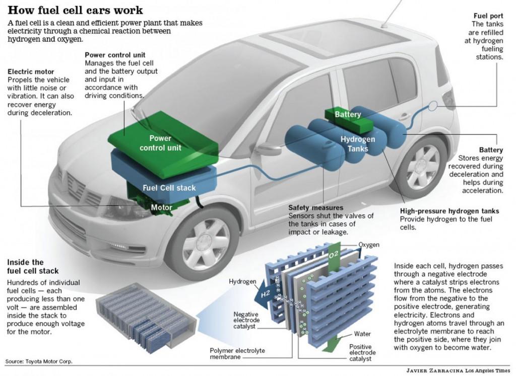 Как работает технология водордного топлива в автомобиле