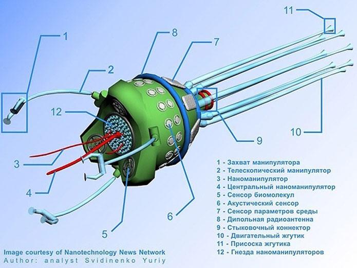 Пример шемы наноробота