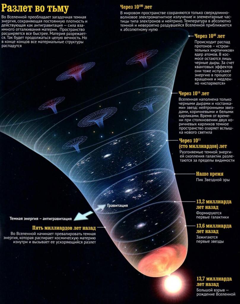Загадка тёмной материи