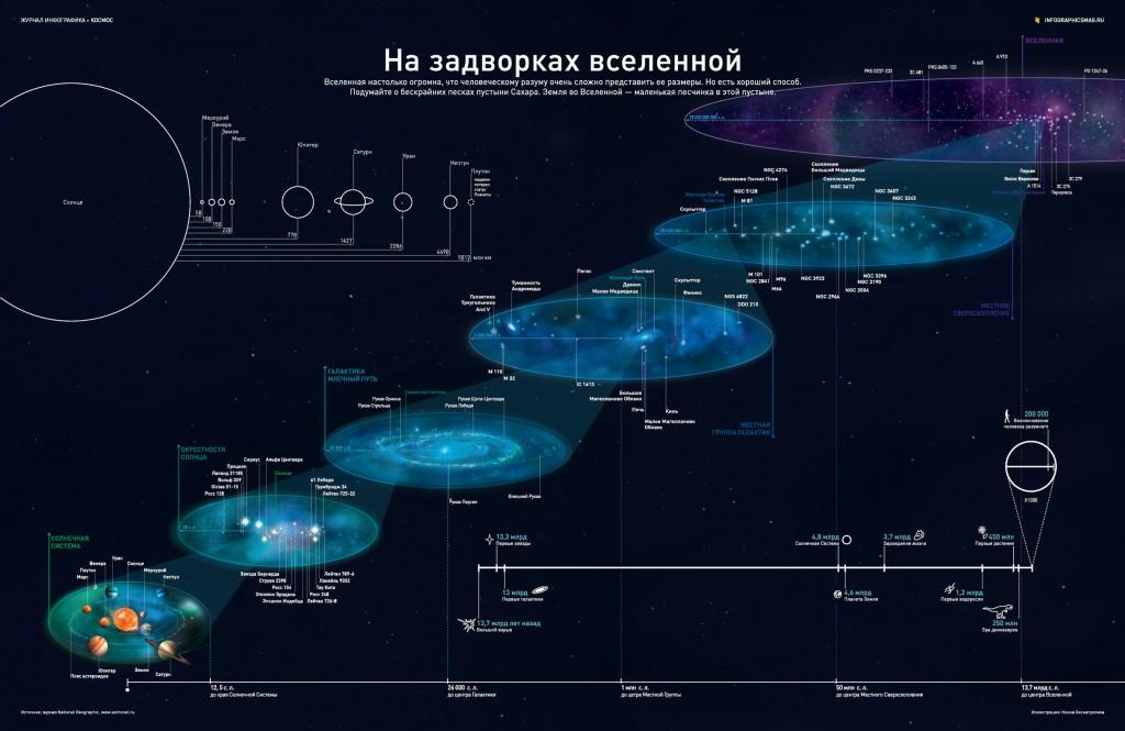 Огромность вселенной