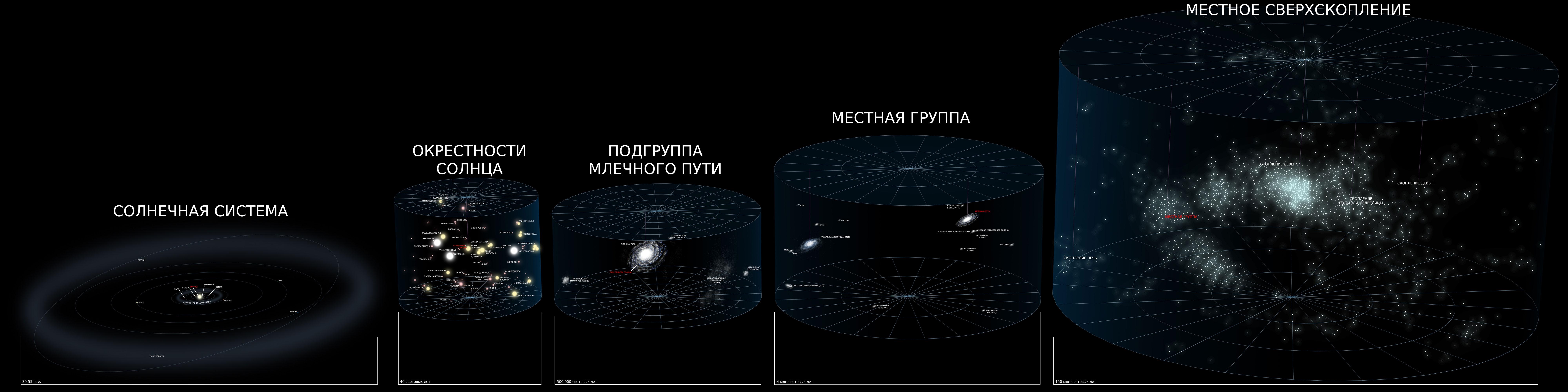 Огромные расстояния в космическом пространстве