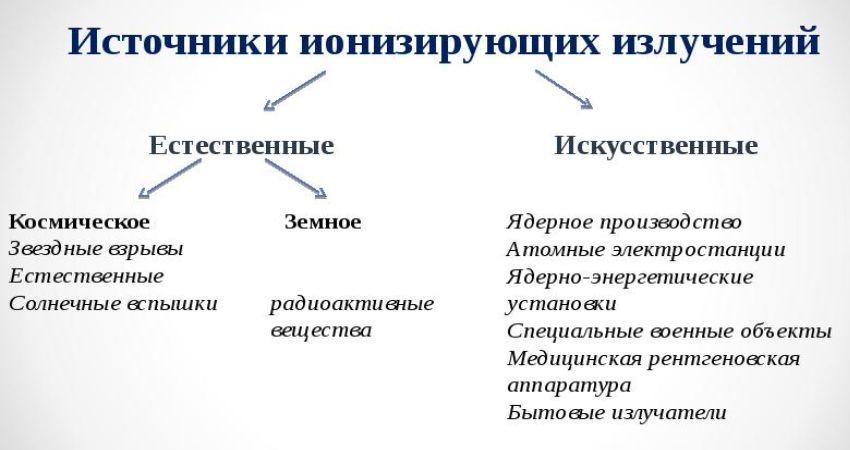 Источники ионизирующего излучения