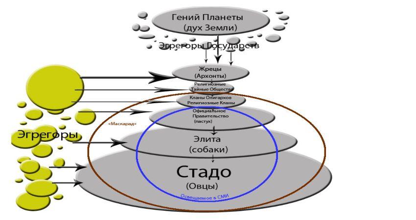 Работа эгрегора на объединяющее энергоинформационное пространственного поля
