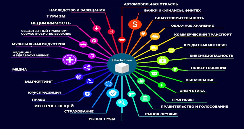 Сферы применения технологии блокчейн