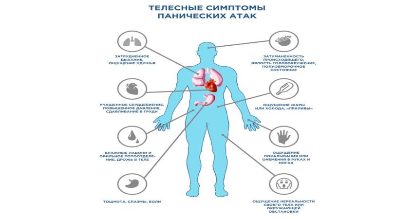 Симптомы паничиских атак